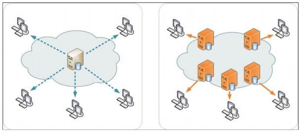CDN отправляет посетителей на сервер, ближайший к их местоположению