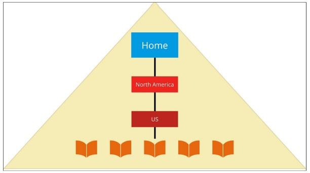 Пример категорий и подкатегорий